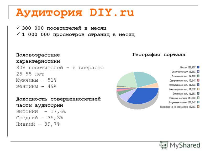 Аудитория DIY.ru 380 000 посетителей в месяц 1 000 000 просмотров страниц в месяц Половозрастные характеристики 80% посетителей – в возрасте 25-55 лет Мужчины – 51% Женщины – 49% Доходность совершеннолетней части аудитории Высокий – 17,6% Средний – 3