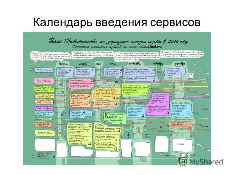 Календарь введения сервисов