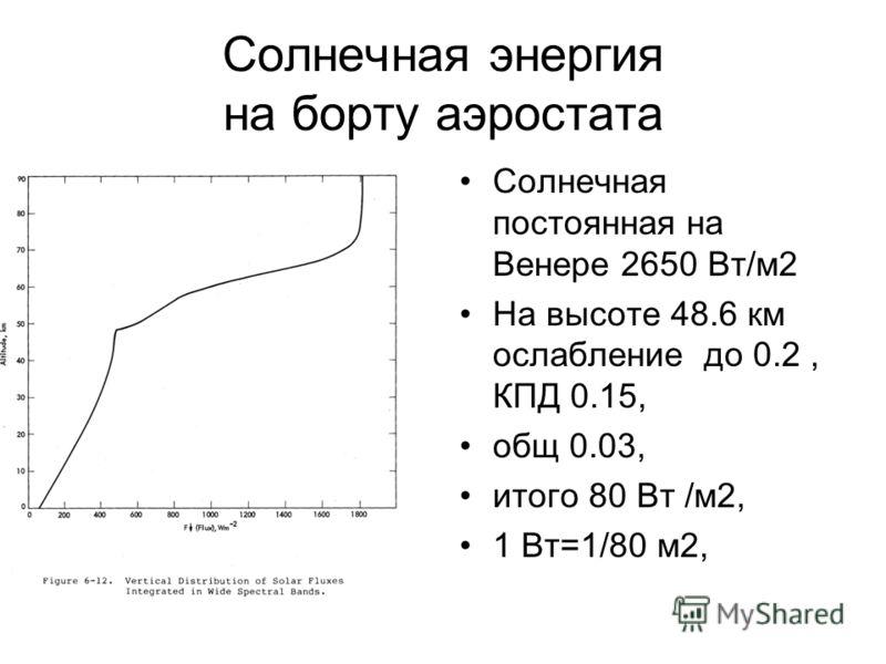 Солнечная энергия на борту аэростата Солнечная постоянная на Венере 2650 Вт/м2 На высоте 48.6 км ослабление до 0.2, КПД 0.15, общ 0.03, итого 80 Вт /м2, 1 Вт=1/80 м2,