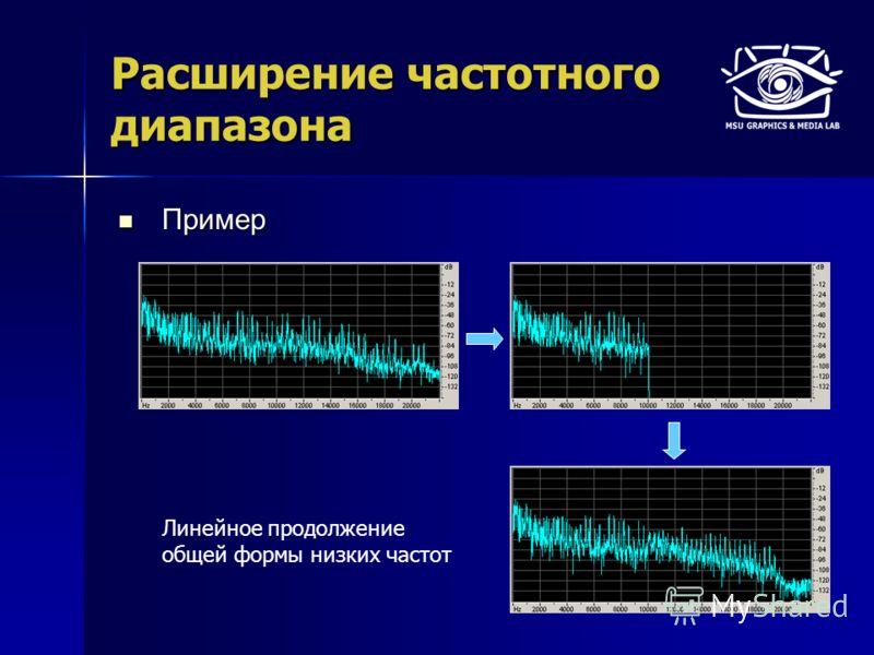 Расширение частотного диапазона Пример Пример Линейное продолжение общей формы низких частот