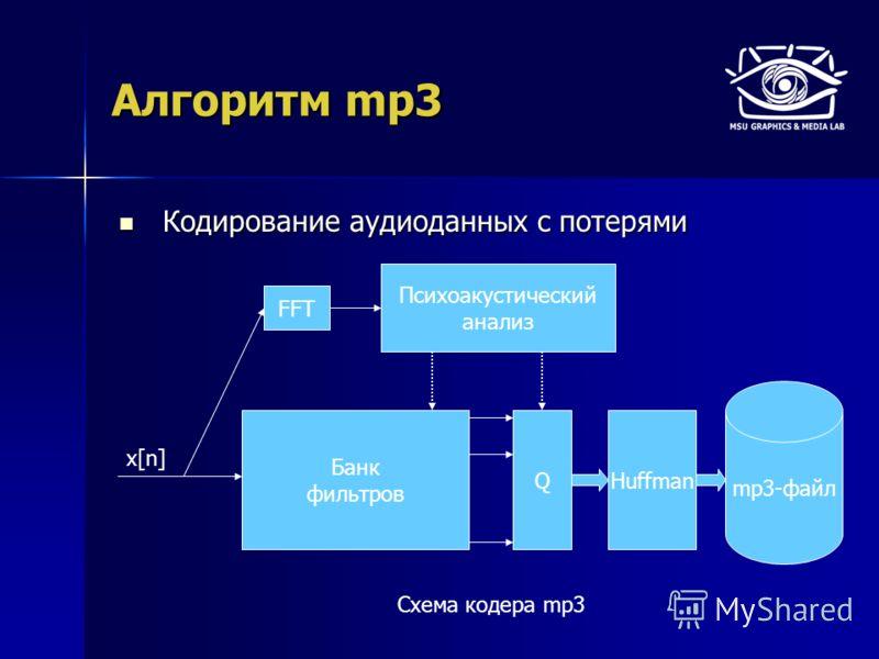 Алгоритм mp3 Кодирование аудиоданных с потерями Кодирование аудиоданных с потерями Схема кодера mp3 mp3-файл x[n] FFT Банк фильтров QHuffman Психоакустический анализ