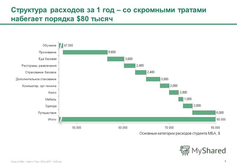0 Costs of MBA - Vladimir Tuzov 30Nov2007 - MOS.ppt Недисконтированная стоимость МБА – порядка $500 тыс. за 2 года 2,000Поступление 94,000Стоимость обучения за 2 года 60,000Стоимость жизни за 2 года 30,000Прочие расходы 150,000Недополученный доход ст