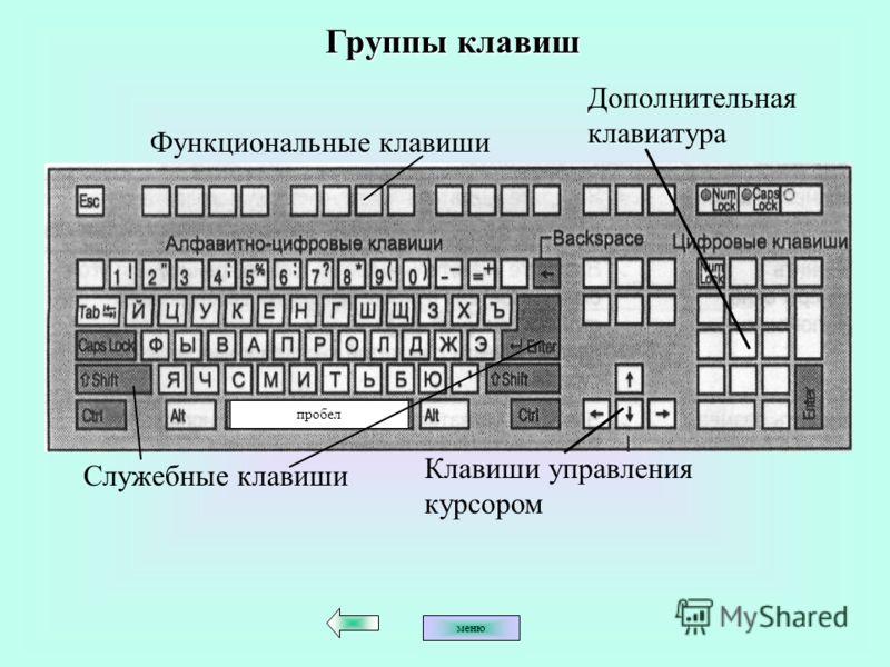 Функциональные клавиши пробел Клавиши управления курсором Группы клавиш Служебные клавиши Дополнительная клавиатура меню