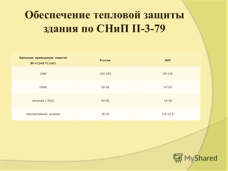 Oбеспечение тепловой защиты здания по СНиП II-3-79 Удельная приводимая энергия Вт.ч/(м2. o C.сут) РоссияФРГ 1986100-15095-126 1998г65-9547-63 начиная с 200050-8016-25 перспективный уровень35-406,5-12,5