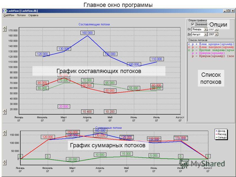 Главное окно программы График составляющих потоков График суммарных потоков Список потоков Опции