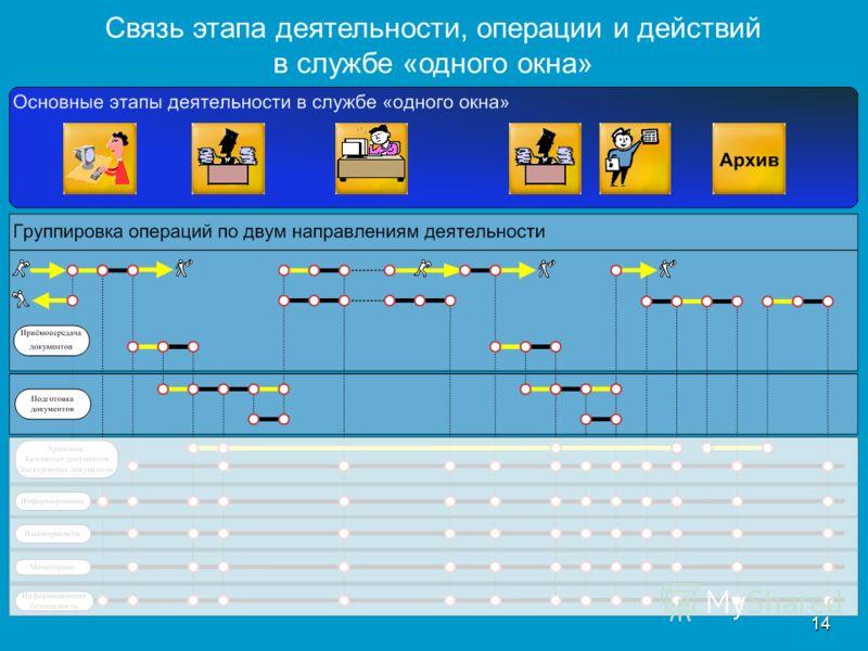 14 Связь этапа деятельности, операции и действий в службе «одного окна»