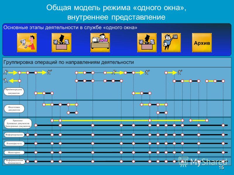 15 Общая модель режима «одного окна», внутреннее представление