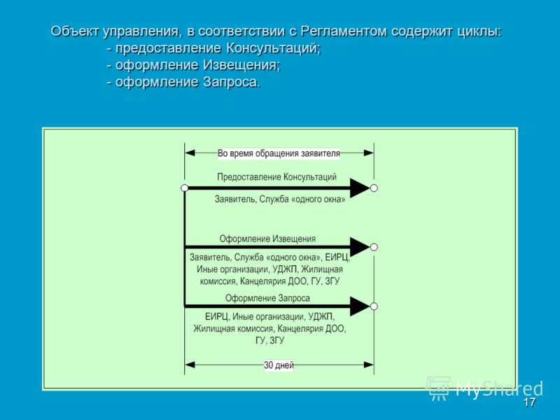 17 Объект управления, в соответствии с Регламентом содержит циклы: - предоставление Консультаций; - оформление Извещения; - оформление Запроса.