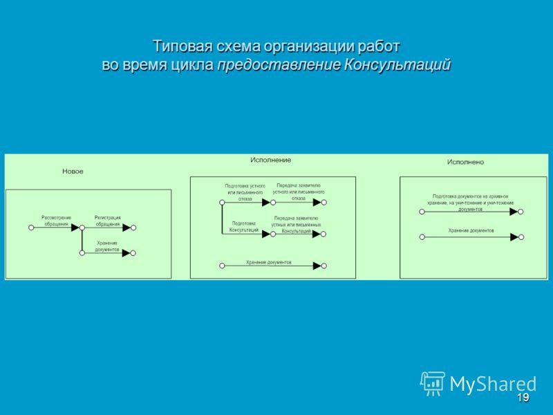 19 Типовая схема организации работ во время цикла предоставление Консультаций