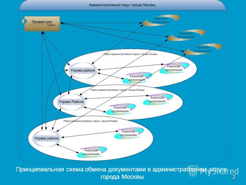 2 Принципиальная схема обмена документами в административном округе города Москвы