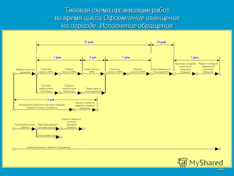 22 Типовая схема организации работ во время цикла Оформление извещения на периоде Исполнение обращения