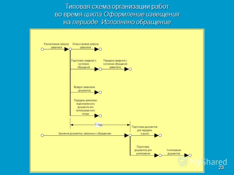 23 Типовая схема организации работ во время цикла Оформление извещения на периоде Исполнено обращение