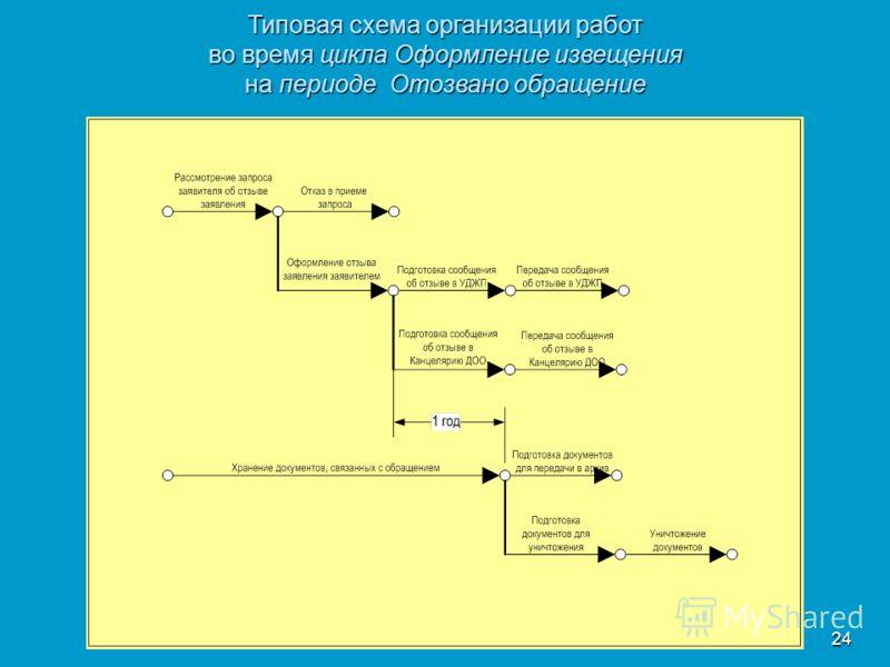 24 Типовая схема организации работ во время цикла Оформление извещения на периоде Отозвано обращение