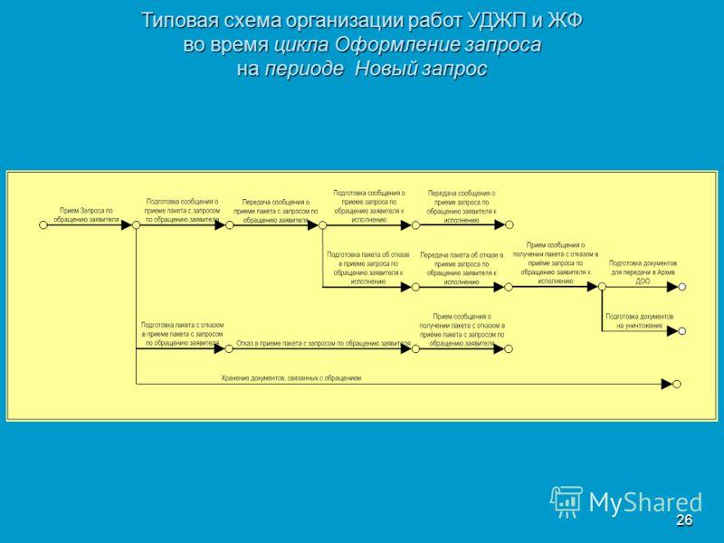 26 Типовая схема организации работ УДЖП и ЖФ во время цикла Оформление запроса на периоде Новый запрос