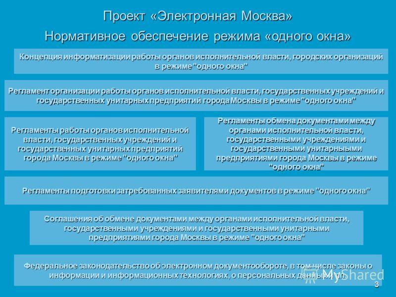 3 Нормативное обеспечение режима «одного окна» Проект «Электронная Москва» Концепция информатизации работы органов исполнительной власти, городских организаций в режиме