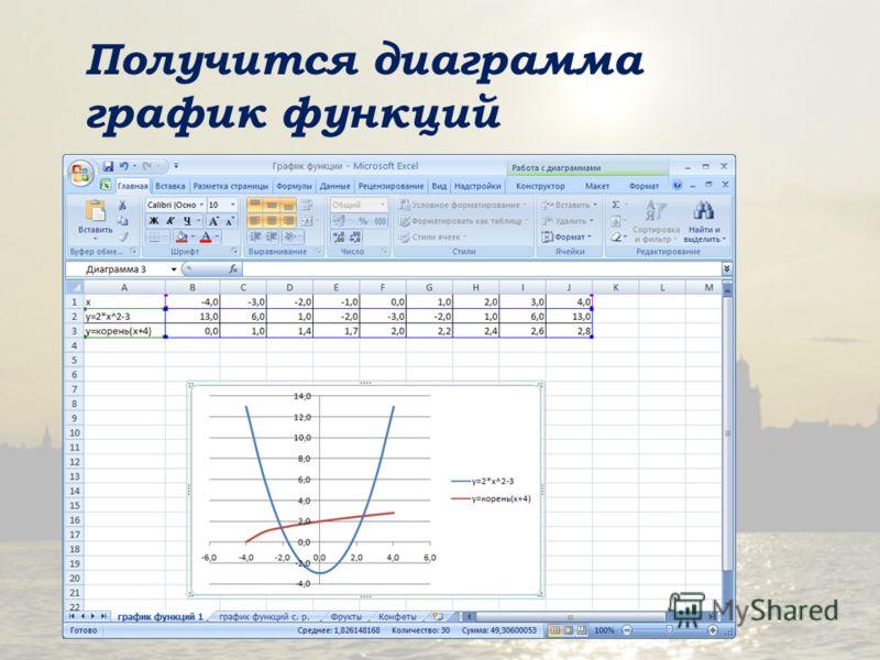 Получится диаграмма график функций