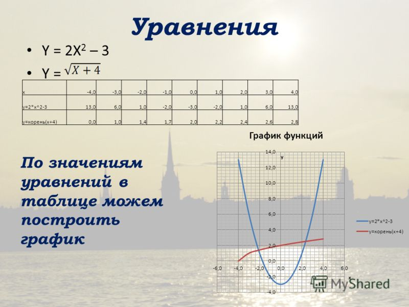 ... построить график x-4,0-3,0-2,0-1,00,01,02,03,04,0 y=2*x: www.myshared.ru/slide/51495