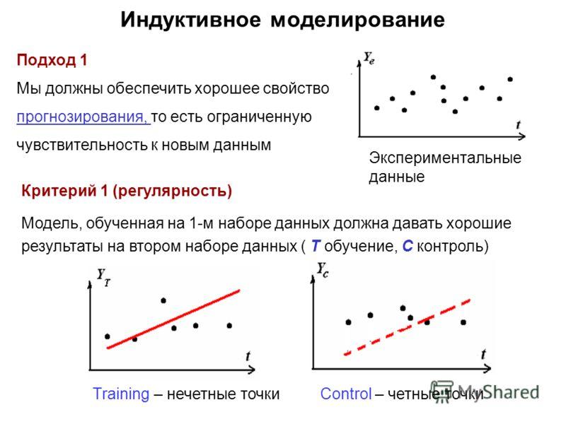 Индуктивное моделирование Подход 1 Мы должны обеспечить хорошее свойство прогнозирования, то есть ограниченную чувствительность к новым данным Критерий 1 (регулярность) Mодель, oбученная на 1-м наборе данных должна давать хорошие результаты на втором