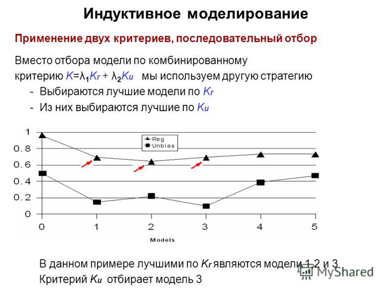Индуктивное моделирование Применение двух критериев, последовательный отбор Вместо отбора модели по комбинированному критерию K=λ 1 K r + λ 2 K u мы используем другую стратегию - Выбираются лучшие модели по K r - Из них выбираются лучшие по K u В дан