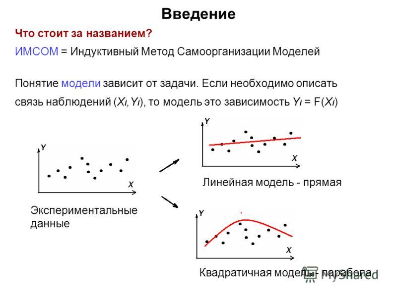 Введение Что стоит за названием? ИМСОМ = Индуктивный Метод Самоорганизации Моделей Понятие модели зависит от задачи. Если необходимо описать связь наблюдений (X i,Y i ), то модель это зависимость Y i = F(X i ) Экспериментальные данные Линейная модель