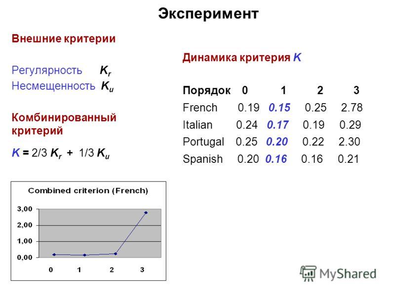 Внешние критерии Регулярность K r Несмещенность K u Комбинированный критерий K = 2/3 K r + 1/3 K u Эксперимент Динамика критерия K Порядок 0 1 2 3 French 0.19 0.15 0.25 2.78 Italian 0.24 0.17 0.19 0.29 Portugal 0.25 0.20 0.22 2.30 Spanish 0.20 0.16 0