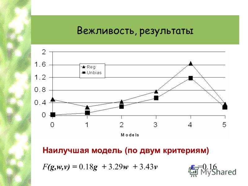 Вежливость, результаты Наилучшая модель (по двум критериям) F(g,w,v) = 0.18g + 3.29w + 3.43v ε =0.16