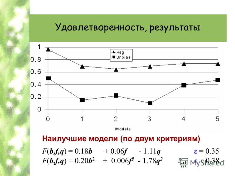 Удовлетворенность, результаты Наилучшие модели (по двум критериям) F(b,f,q) = 0.18b + 0.06f - 1.11q ε = 0.35 F(b,f,q) = 0.20b 2 + 0.006f 2 - 1.78q 2 ε = 0.38