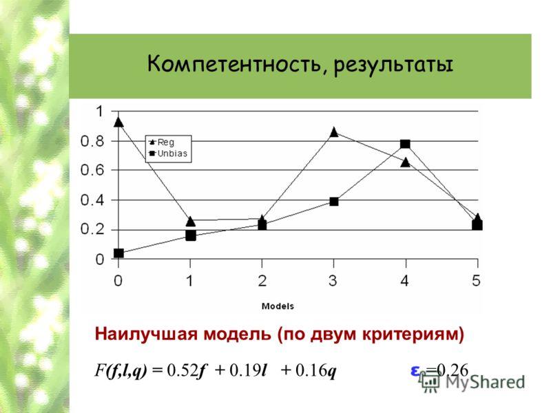 Компетентность, результаты Наилучшая модель (по двум критериям) F(f,l,q) = 0.52f + 0.19l + 0.16q ε =0.26