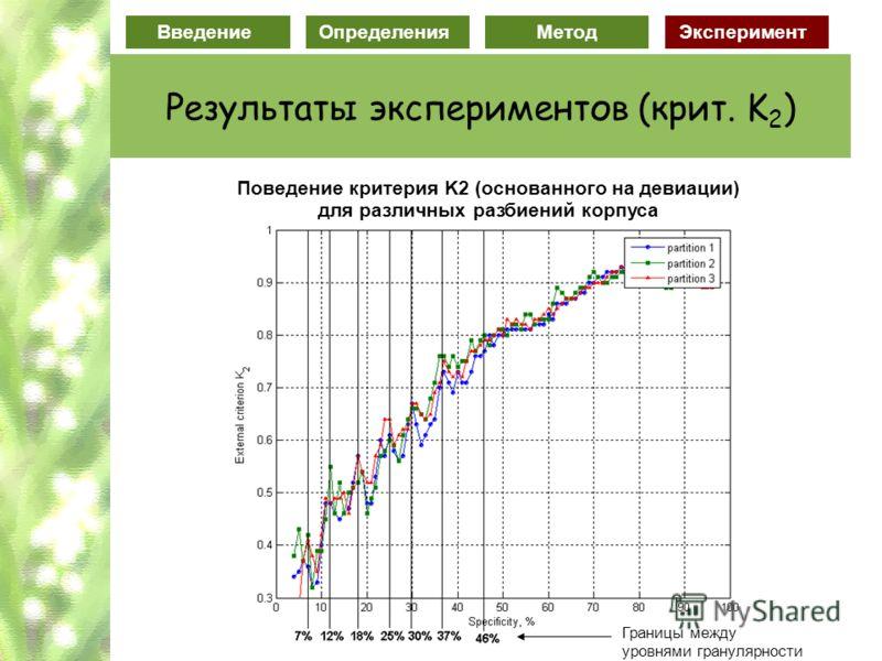 Введение ОпределенияМетодЭксперимент Результаты экспериментов (крит. K 2 ) Поведение критерия K2 (основанного на девиации) для различных разбиений корпуса Границы между уровнями гранулярности
