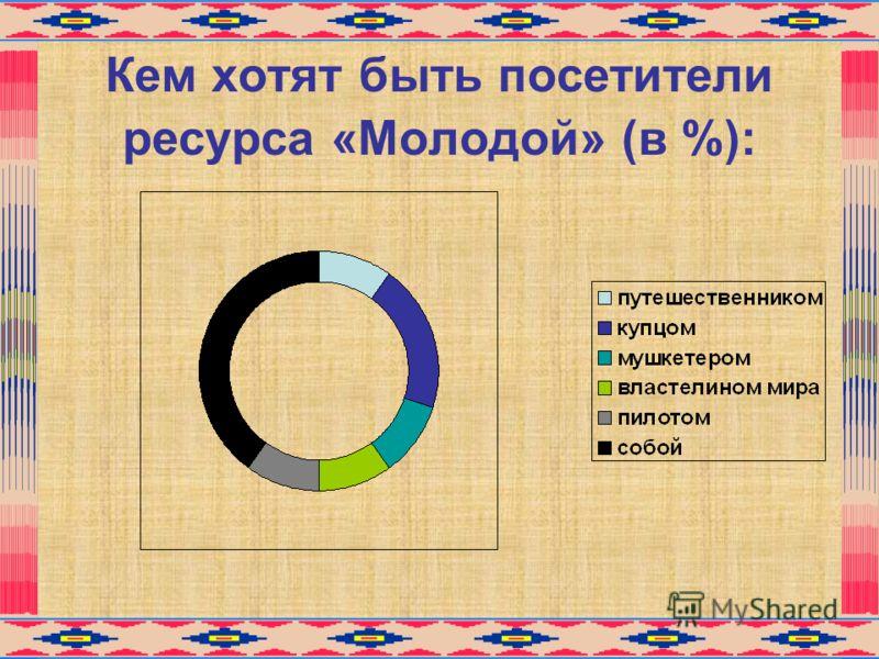 Кем хотят быть посетители ресурса «Молодой» (в %):