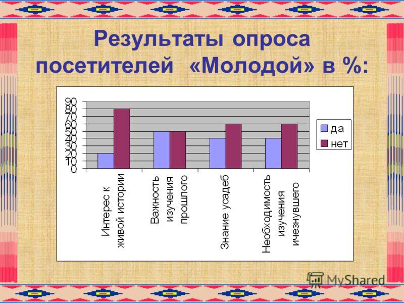 Результаты опроса посетителей «Молодой» в %: