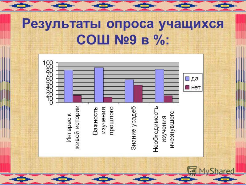 Результаты опроса учащихся СОШ 9 в %: