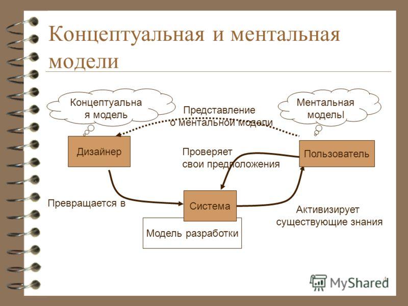 3 Модели системы Дональд Норман (The Design of Everyday Things, 1988) предложил различать три модели информационной системы: модель проектировщика, который описывает концепцию системы, модель разработки, которая реализована разработчиком модель польз