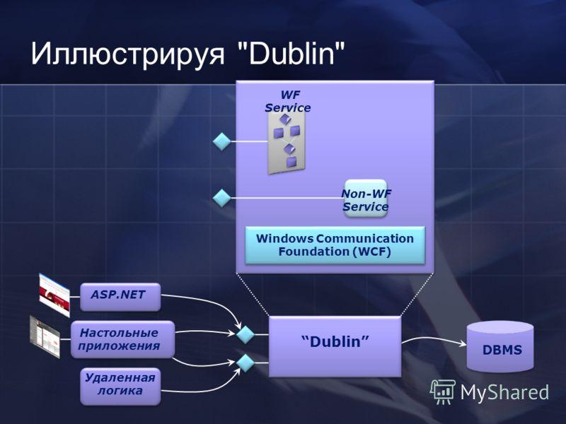 Windows Communication Foundation (WCF) WF Service DBMS Настольные приложения ASP.NET Удаленная логика Dublin Non-WF Service Иллюстрируя Dublin