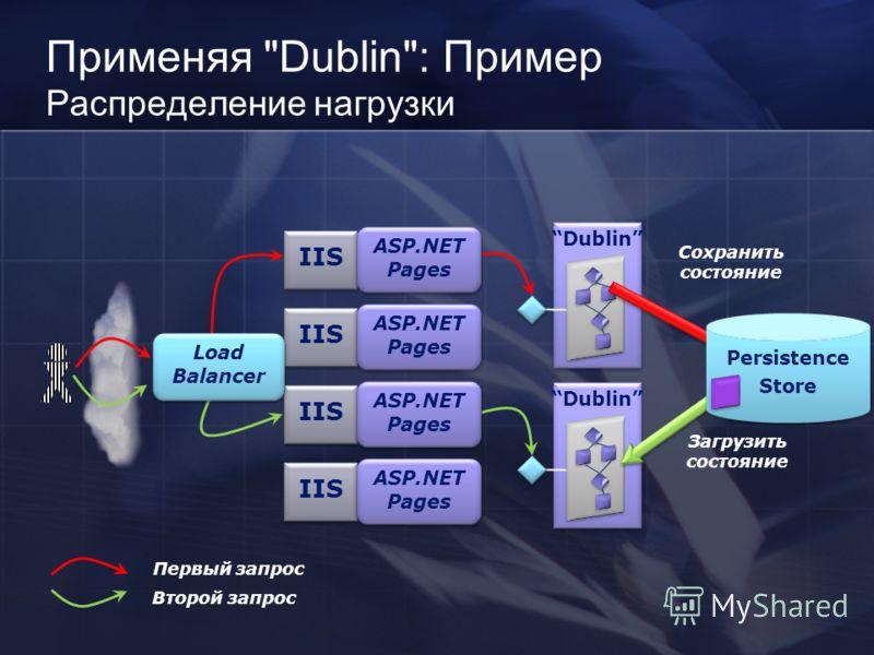 Dublin IIS Dublin Первый запрос Второй запрос Загрузить состояние ASP.NET Pages Load Balancer Применяя Dublin: Пример Распределение нагрузки Сохранить состояние Persistence Store