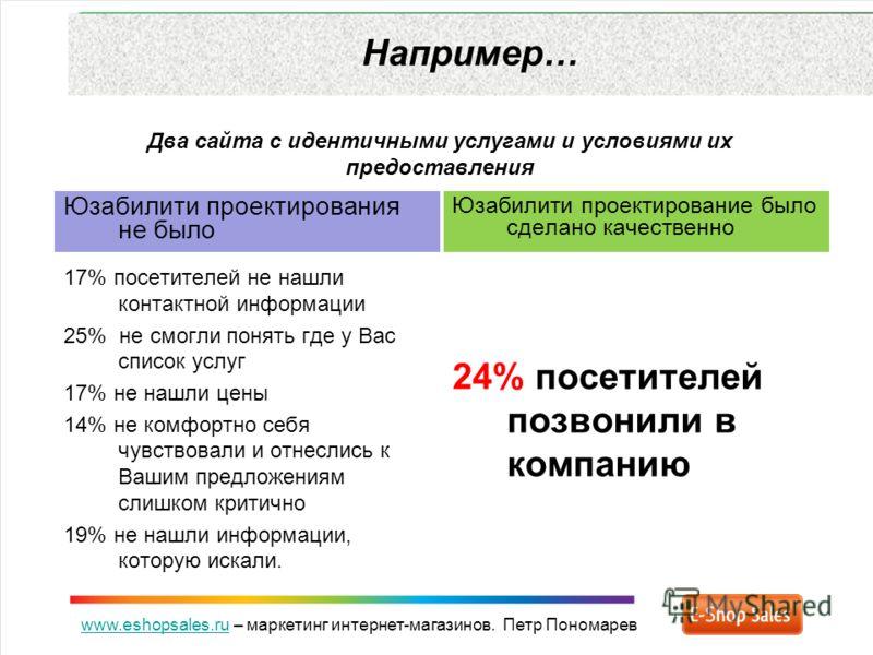 www.eshopsales.ruwww.eshopsales.ru – маркетинг интернет-магазинов. Петр Пономарев Например… Два сайта с идентичными услугами и условиями их предоставления Юзабилити проектирования не было 17% посетителей не нашли контактной информации 25% не смогли п