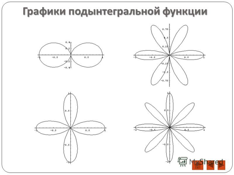 Графики подынтегральной функции