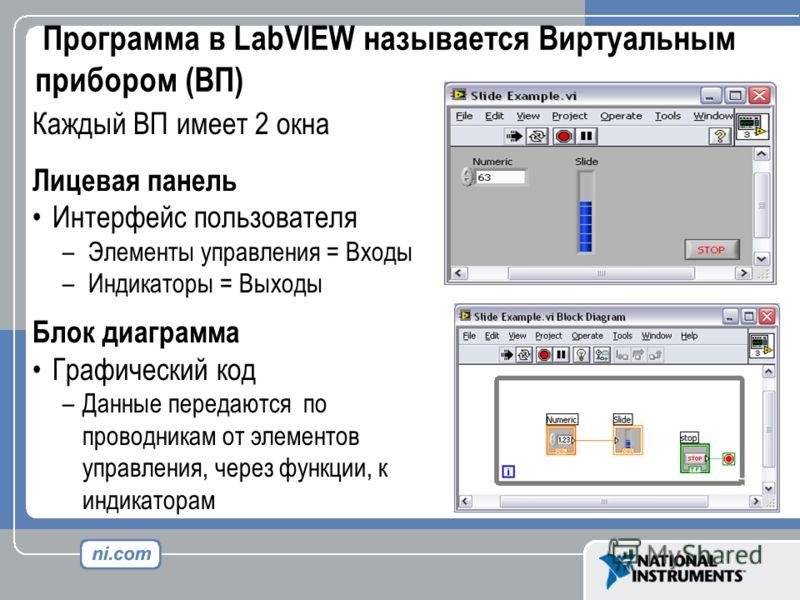 Каждый ВП имеет 2 окна Лицевая панель Интерфейс пользователя – Элементы управления = Входы – Индикаторы = Выходы Блок диаграмма Графический код –Данные передаются по проводникам от элементов управления, через функции, к индикаторам Программа в LabVIE