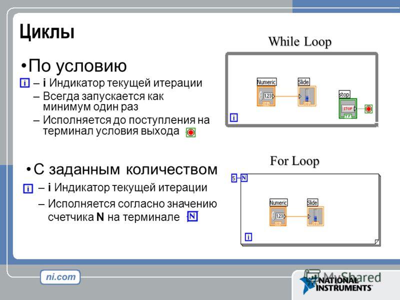 Циклы По условию –i Индикатор текущей итерации –Всегда запускается как минимум один раз –Исполняется до поступления на терминал условия выхода С заданным количеством –i Индикатор текущей итерации –Исполняется согласно значению счетчика N на терминале