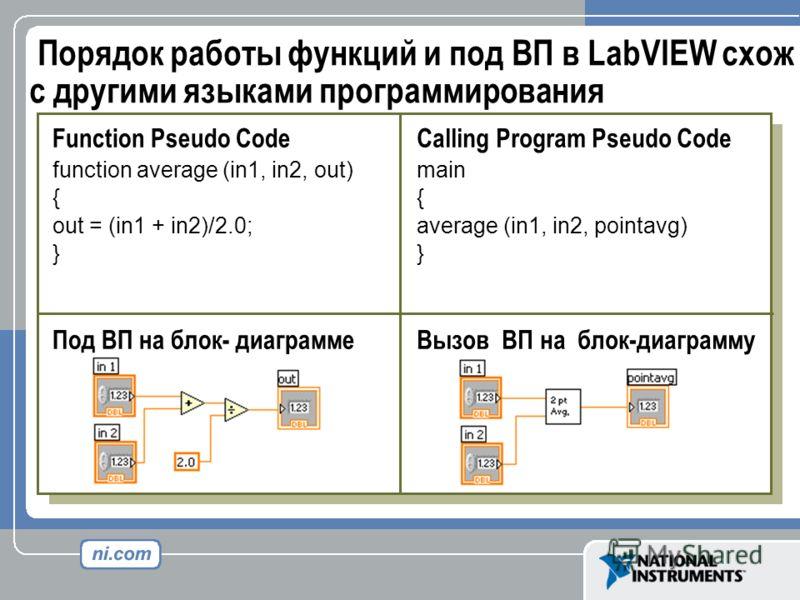 Порядок работы функций и под ВП в LabVIEW схож с другими языками программирования Function Pseudo Code function average (in1, in2, out) { out = (in1 + in2)/2.0; } Под ВП на блок- диаграмме Calling Program Pseudo Code main { average (in1, in2, pointav