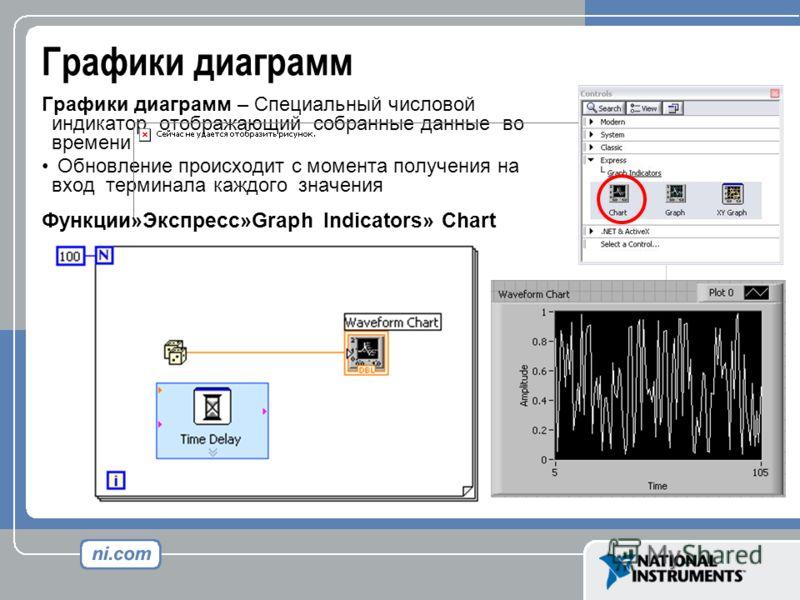 Графики диаграмм Графики диаграмм – Специальный числовой индикатор, отображающий собранные данные во времени Обновление происходит с момента получения на вход терминала каждого значения Функции»Экспресс»Graph Indicators» Chart