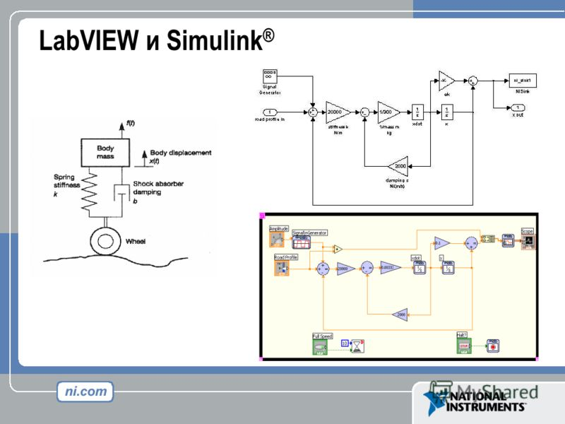 LabVIEW и Simulink ®