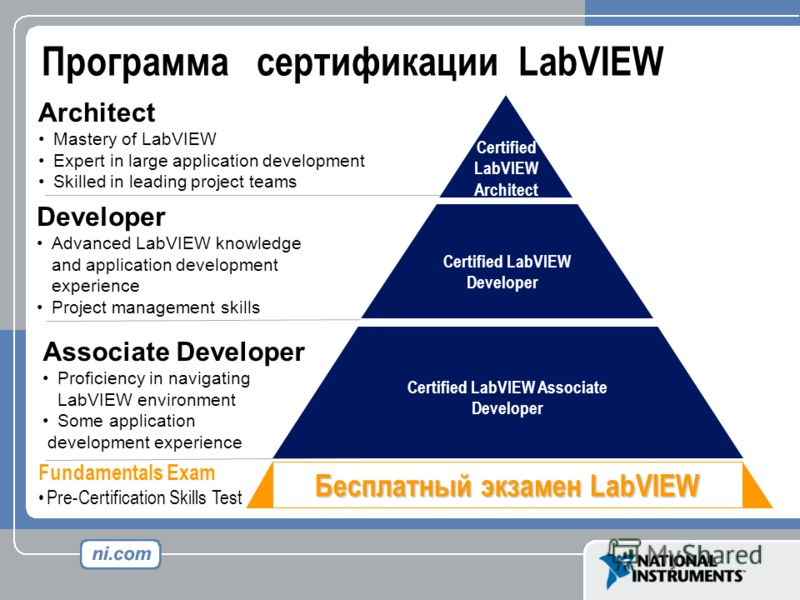 Программа сертификации LabVIEW Certified LabVIEW Developer Certified LabVIEW Associate Developer Certified LabVIEW Architect Architect Mastery of LabVIEW Expert in large application development Skilled in leading project teams Developer Advanced LabV