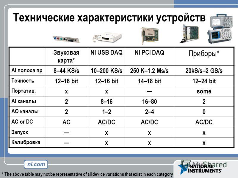 Технические характеристики устройств Звуковая карта* NI USB DAQNI PCI DAQ Приборы* AI полоса пр 8–44 KS/s10–200 KS/s250 K–1.2 Ms/s20kS/s–2 GS/s Точность 12–16 bit 14–18 bit12–24 bit Портатив. xxsome AI каналы 28–1616–802 AO каналы 21–22–40 AC or DC A
