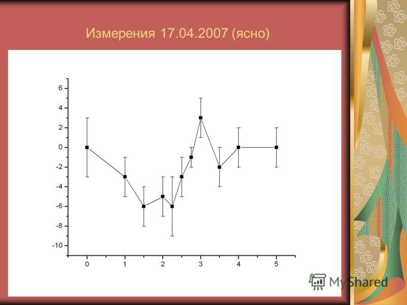 Измерения 17.04.2007 (ясно)