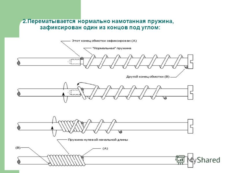 2.Перематывается нормально намотанная пружина, зафиксирован один из концов под углом: