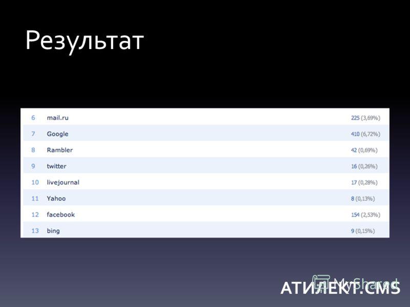 Результат АТИЛЕКТ.CMS