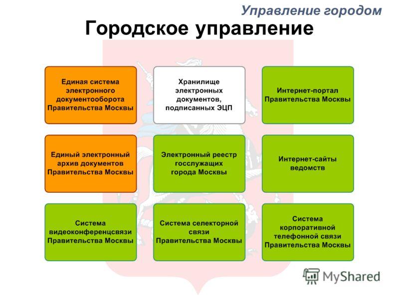 Городское управление Управление городом