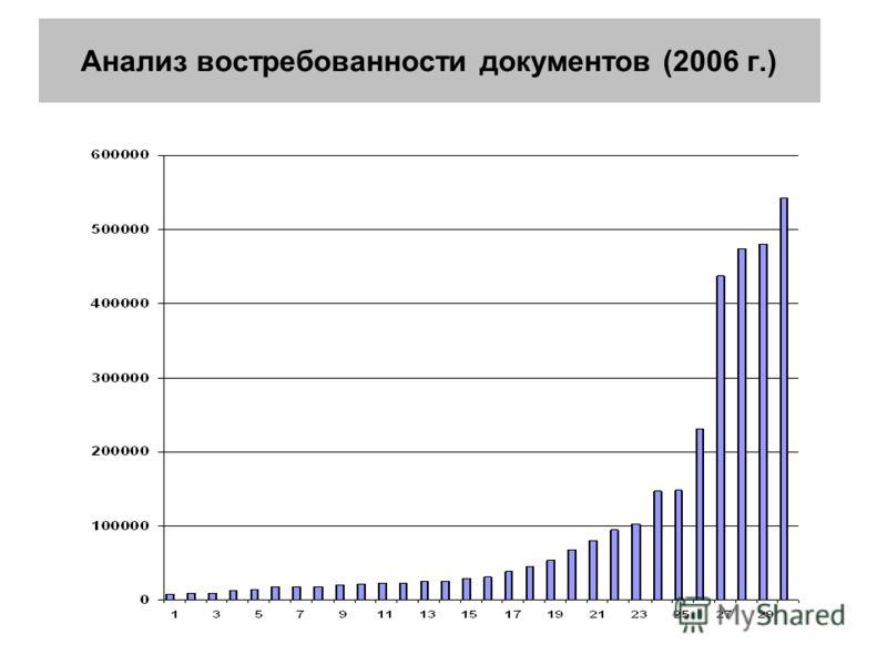 Анализ востребованности документов (2006 г.)