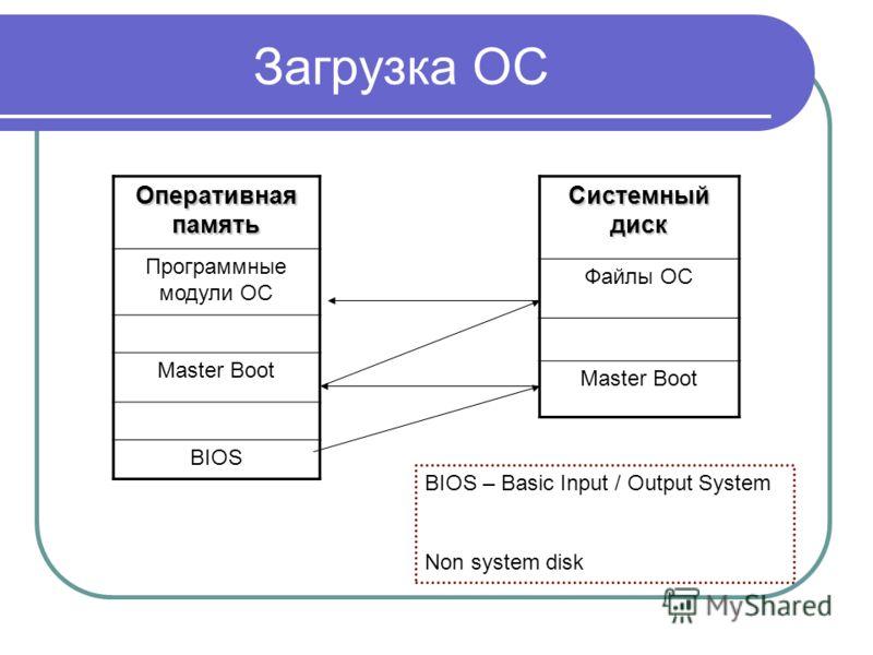 Загрузка ОС Оперативная память Программные модули ОС Master Boot BIOS Системный диск Файлы ОС Master Boot BIOS – Basic Input / Output System Non system disk